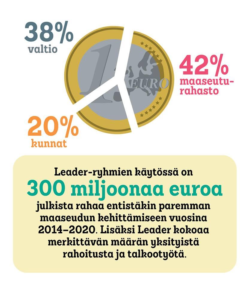 Leader-ryhmien käytössä on 300 milj. euroa julkista rahaa maaseudun kehittämiseen vuosina 2014-2020.